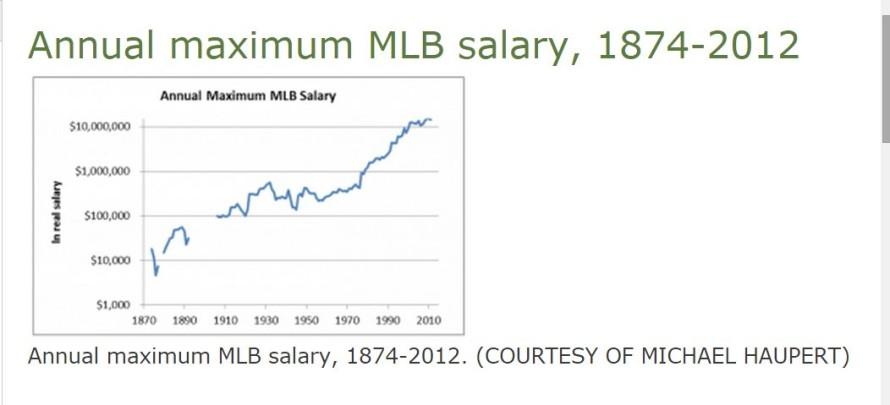 MLB salary history.