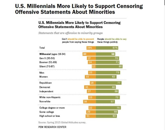 Millennials want to eliminate bad words.